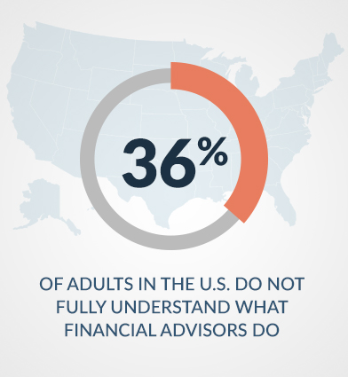 understand of what a financial advisor